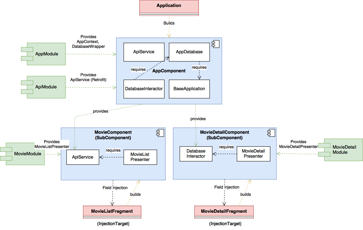 Dagger2 Block Diagram